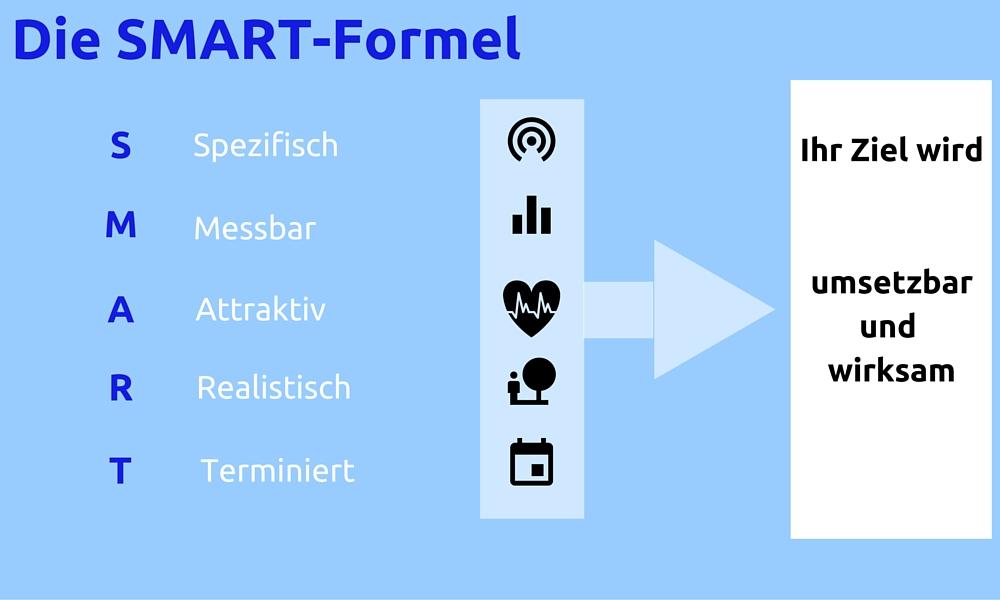 """Grafische Darstellung der SMART-Formel. SMART steht hier für """"Spezifisch, Messbar, Attraktiv, Realistisch und Terminiert"""""""